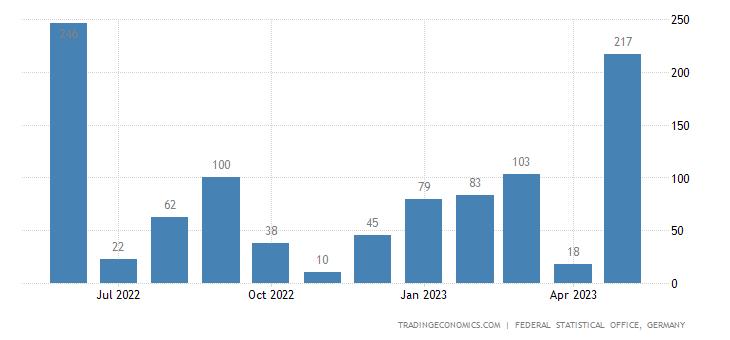 Germany Imports from Grenada