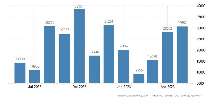 Germany Imports from Guatemala