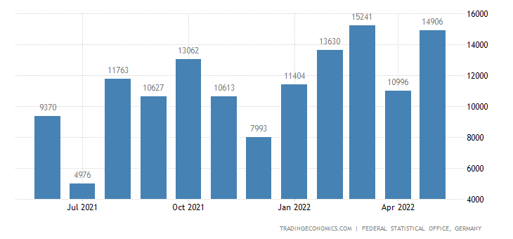 Germany Imports from Guinea