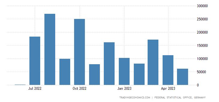 Germany Imports from Guyana