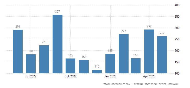 Germany Imports from Haiti