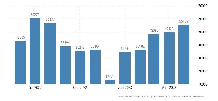 Germany Imports from Honduras