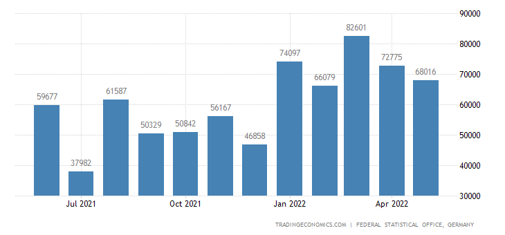 Germany Imports from Iceland