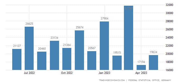 Germany Imports from Iran