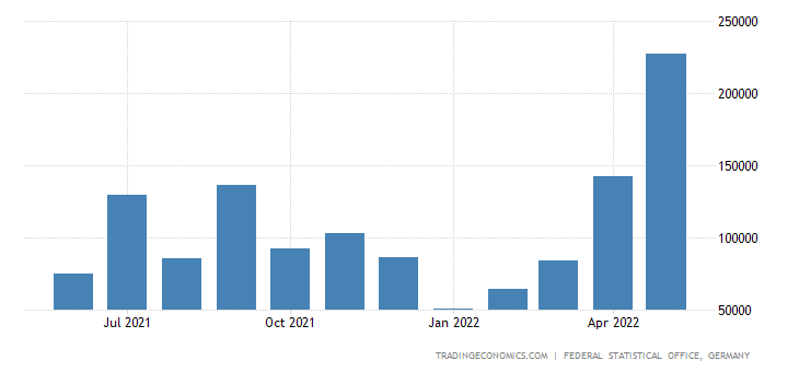 Germany Imports from Iraq