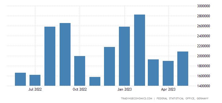 Germany Imports from Ireland
