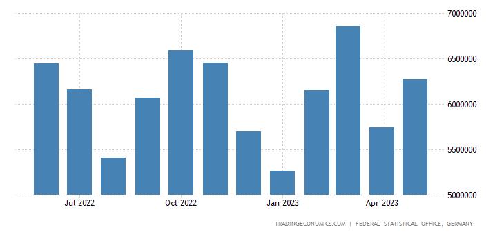 Germany Imports from Italy