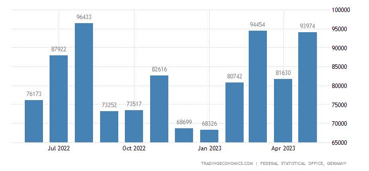 Germany Imports from Ivory Coast