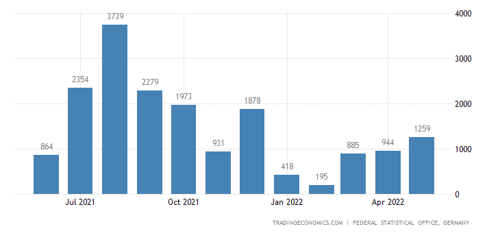 Germany Imports from Jamaica