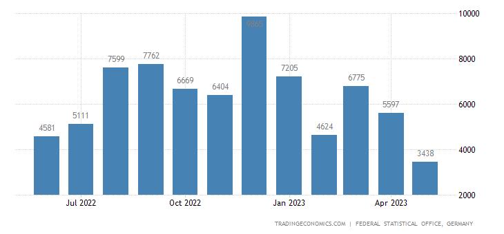 Germany Imports from Jordan