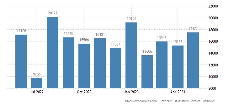 Germany Imports from Kenya