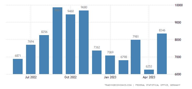 Germany Imports from Kosovo