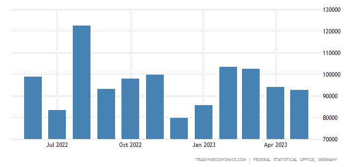 Germany Imports from Latvia