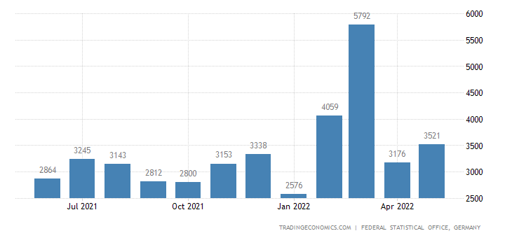 Germany Imports from Lebanon