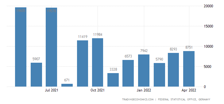 Germany Imports from Liberia