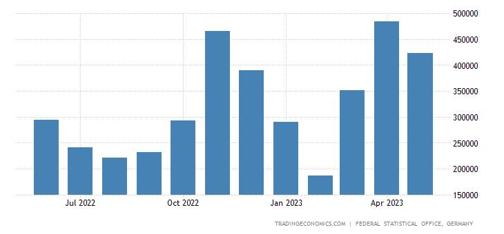 Germany Imports from Libya