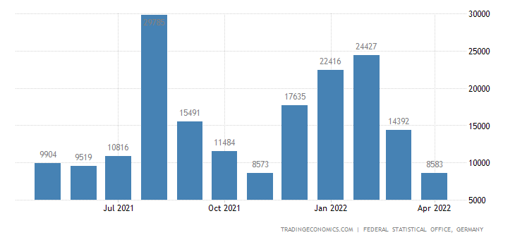 Germany Imports from Madagascar