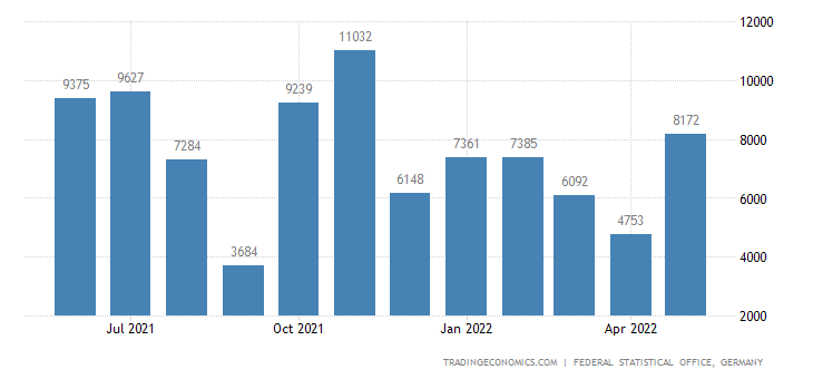 Germany Imports from Malawi