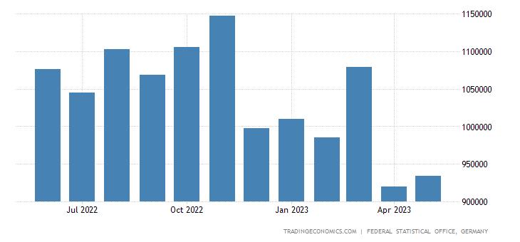 Germany Imports from Malaysia