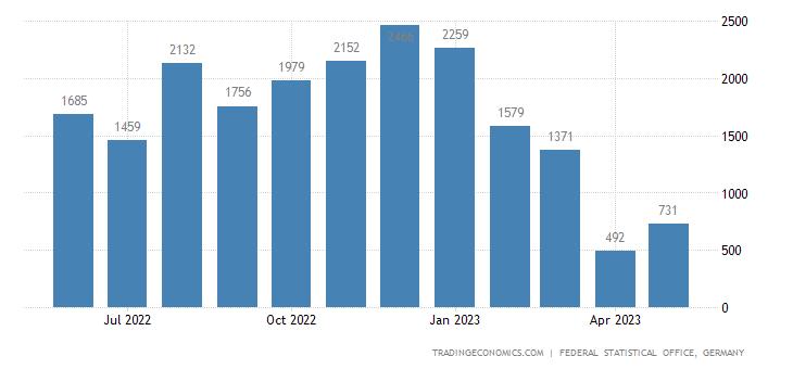 Germany Imports from Maldives
