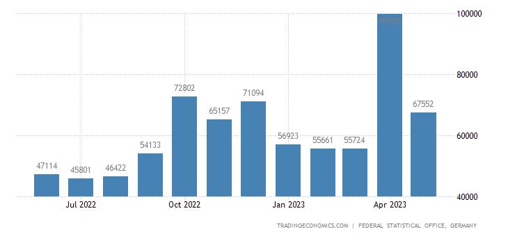 Germany Imports from Malta