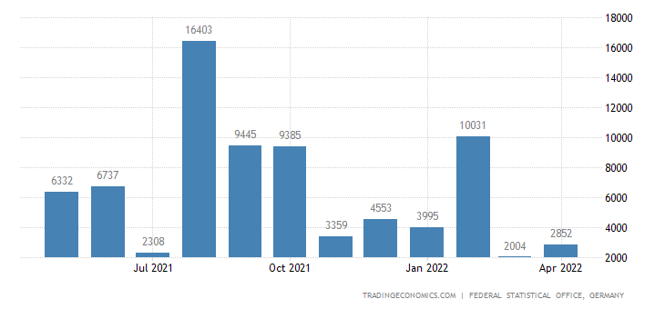 Germany Imports from Mauritania