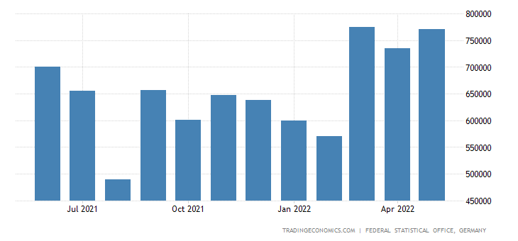 Germany Imports from Mexico
