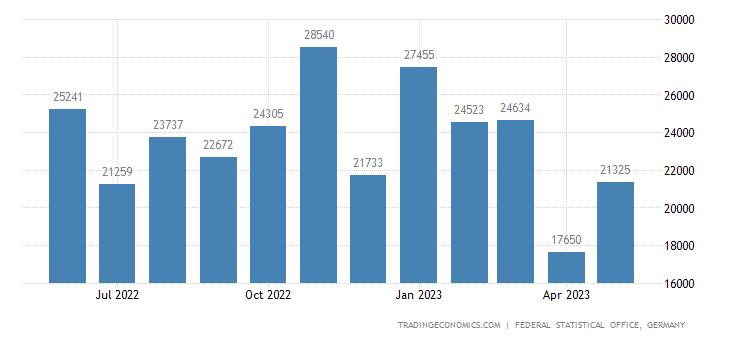 Germany Imports from Moldova