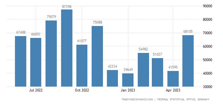 Germany Imports from New Zealand