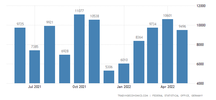 Germany Imports from Nicaragua