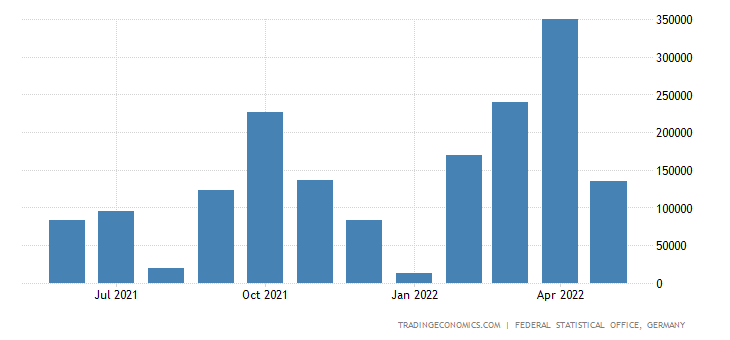 Germany Imports from Nigeria
