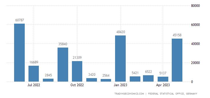 Germany Imports from Panama