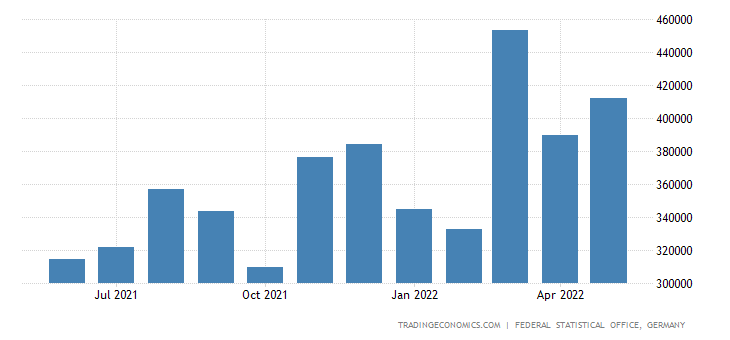 Germany Imports from Philippines