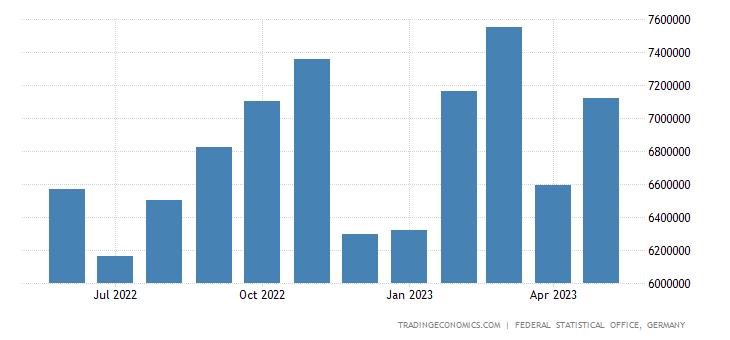 Germany Imports from Poland