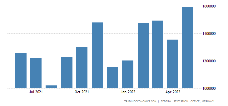 Germany Imports from Romania