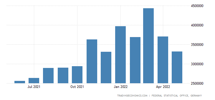 Germany Imports from Russia