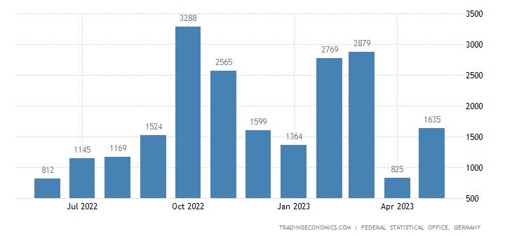 Germany Imports from Rwanda
