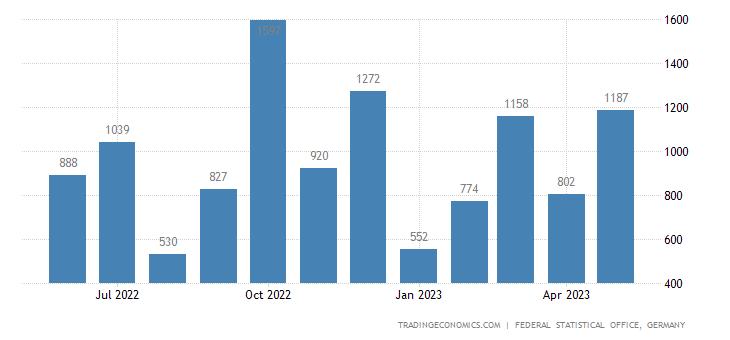 Germany Imports from San Marino