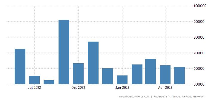 Germany Imports from Slovenia