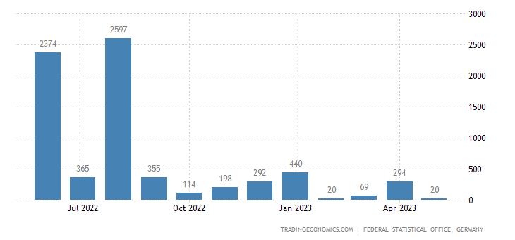 Germany Imports from Somalia