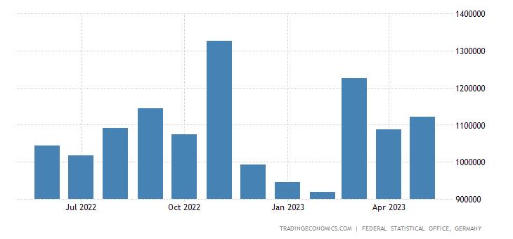 Germany Imports from South Korea