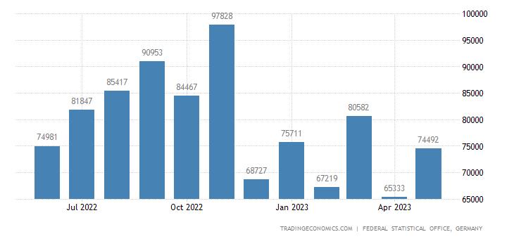 Germany Imports from Sri Lanka