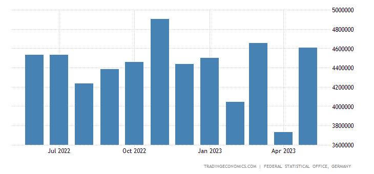 Germany Imports from Switzerland