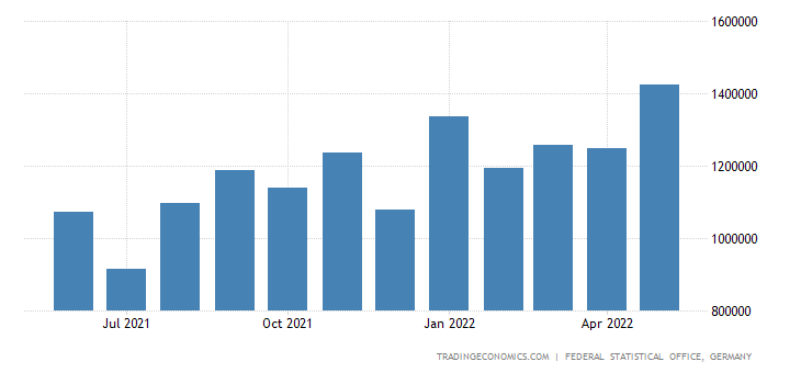 Germany Imports from Taiwan