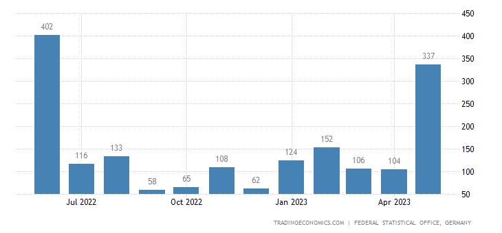 Germany Imports from Tajikistan