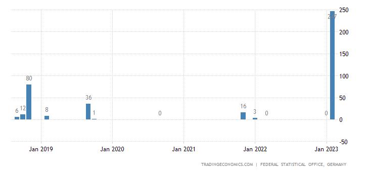 Germany Imports from Tonga