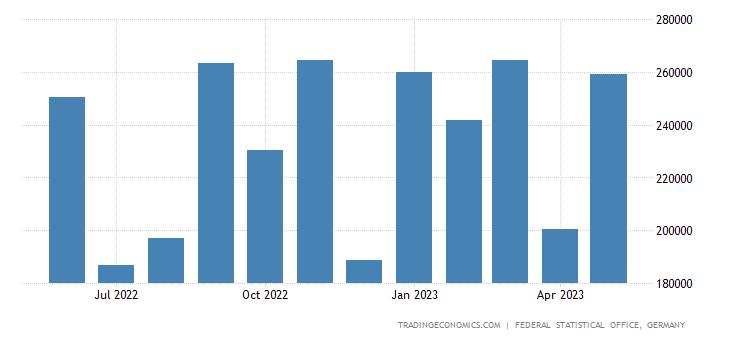 Germany Imports from Tunisia
