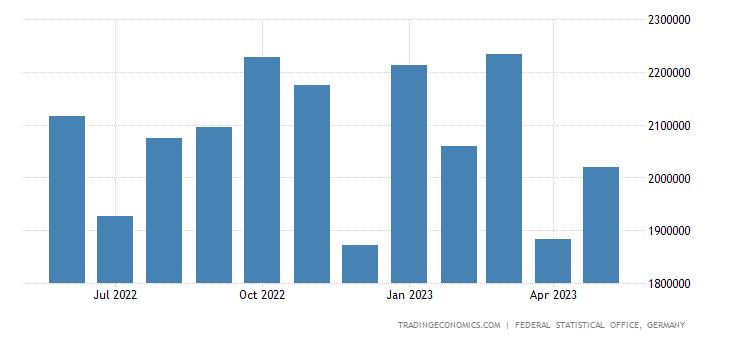 Germany Imports from Turkey