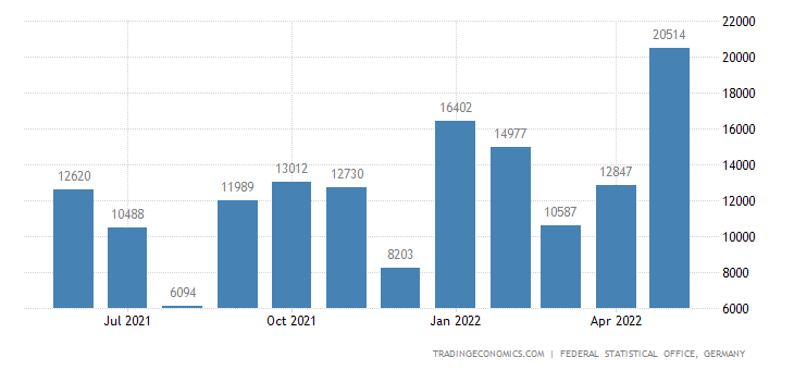 Germany Imports from Uganda