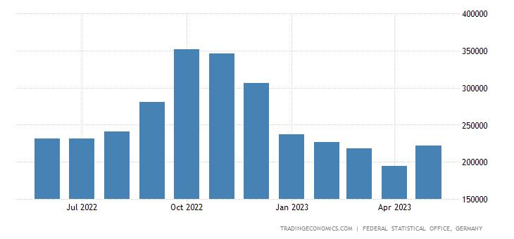 Germany Imports from Ukraine